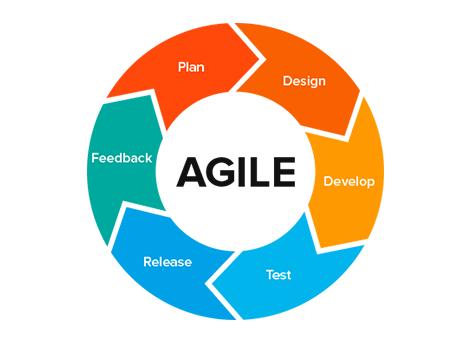 agile-method