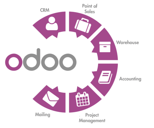 odoo-erp-software